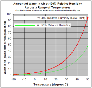 Relative_Humidity